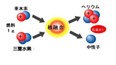 核融合とは|青森県庁ウェブサイ...