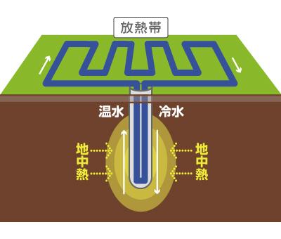 不凍液循環型の図 不凍液循環型は、地中に熱交換器を設置し、不凍液を循環させるシステムで、...