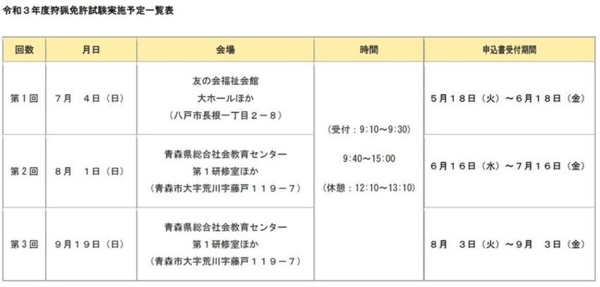 R3狩猟免許試験