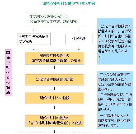 市町村合併のプロセスはどうなるのですか? 青森県庁ウェブサイト ...